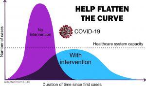 Help Flatten the COVID Curve